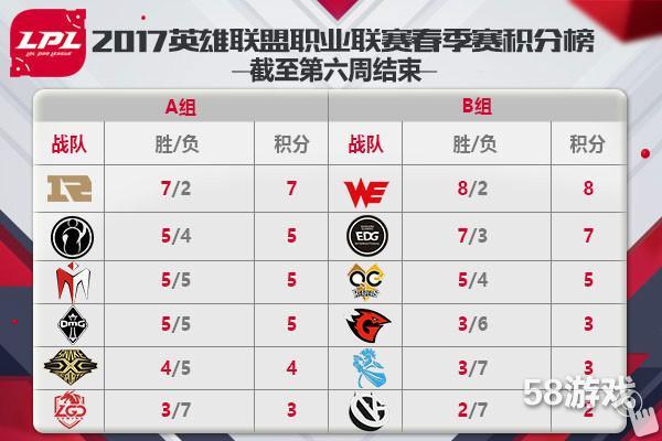 图1:LPL春季赛积分榜.jpg